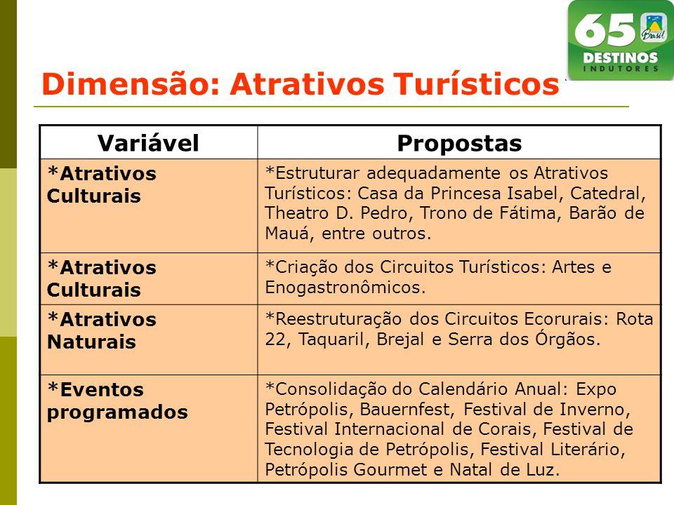 Dimensão: Atrativos Turísticos VariávelPropostas *Atrativos Culturais *Estruturar adequadamente os Atrativos Turísticos: Casa da Princesa Isabel, Catedral, Theatro D.