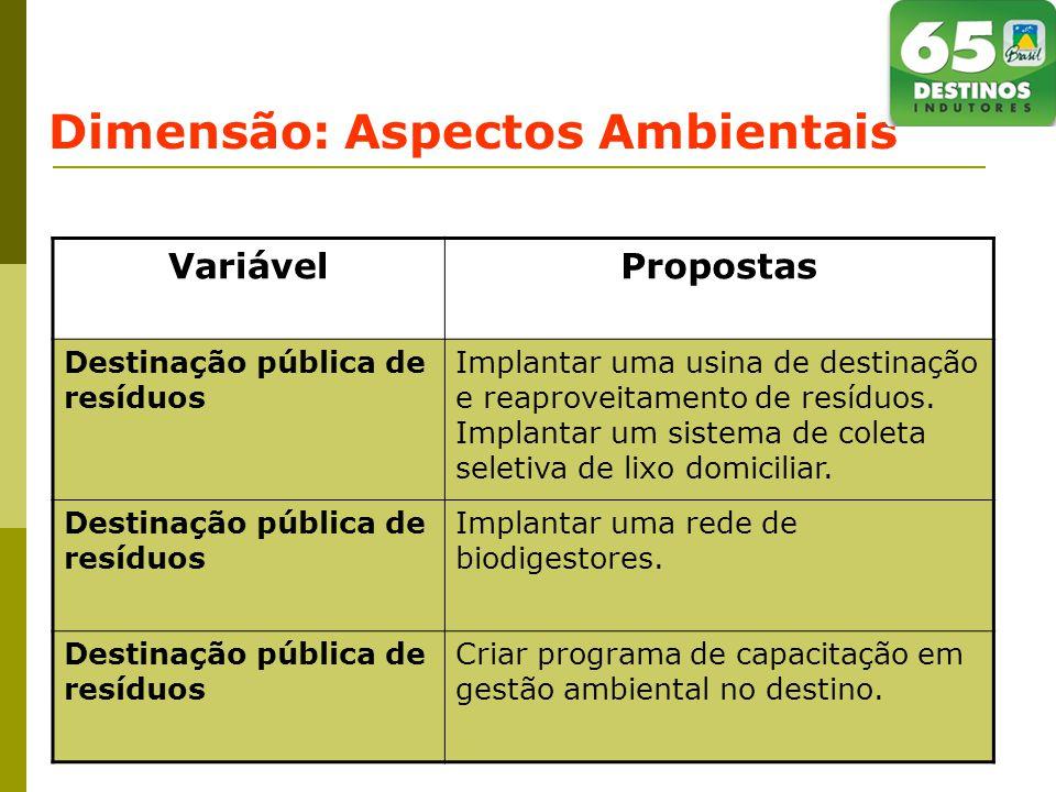 Dimensão: Aspectos Ambientais VariávelPropostas Destinação pública de resíduos Implantar uma usina de destinação e reaproveitamento de resíduos.