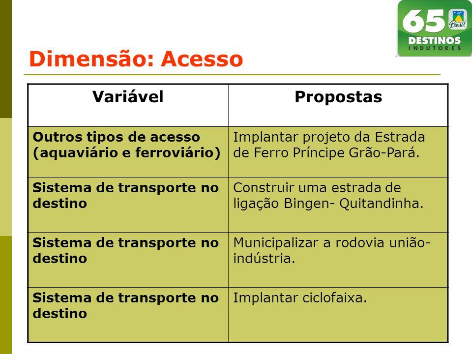 Dimensão: Acesso VariávelPropostas Outros tipos de acesso (aquaviário e ferroviário) Implantar projeto da Estrada de Ferro Príncipe Grão-Pará.