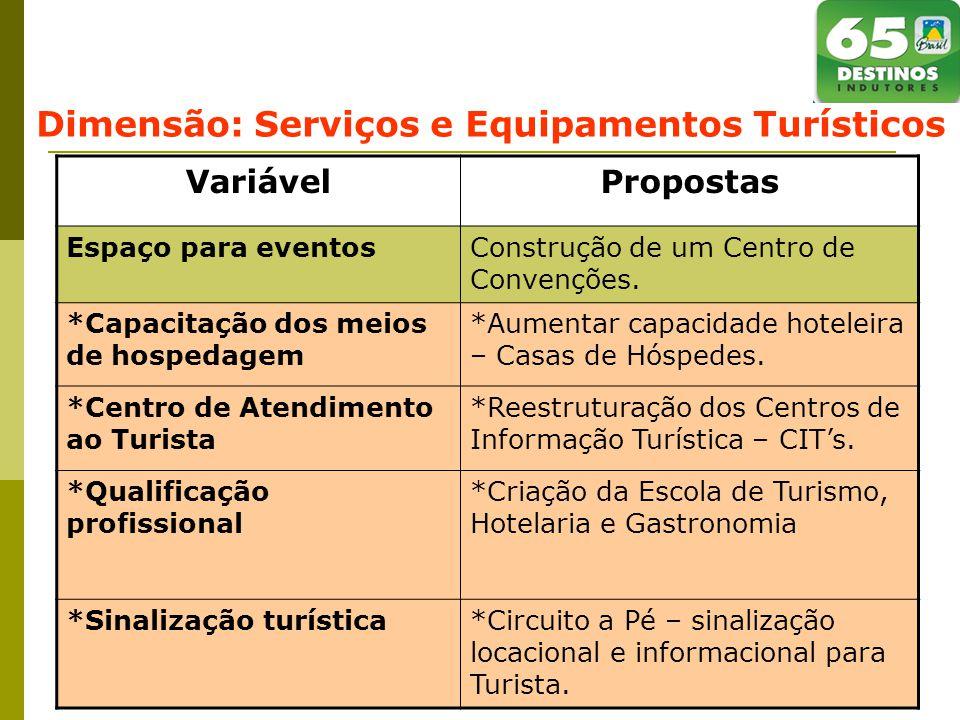 Dimensão: Serviços e Equipamentos Turísticos VariávelPropostas Espaço para eventosConstrução de um Centro de Convenções.