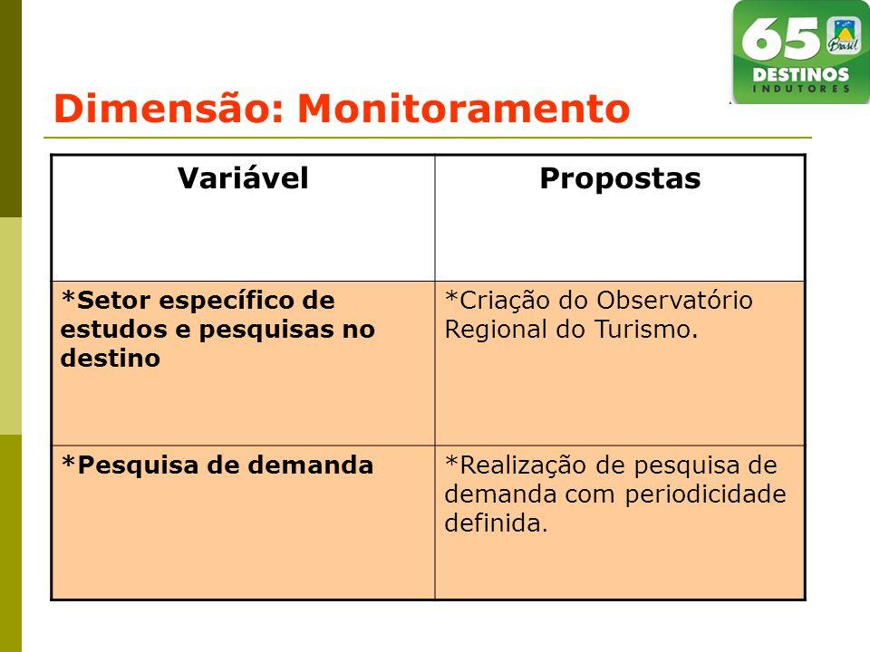 Dimensão: Monitoramento VariávelPropostas *Setor específico de estudos e pesquisas no destino *Criação do Observatório Regional do Turismo.