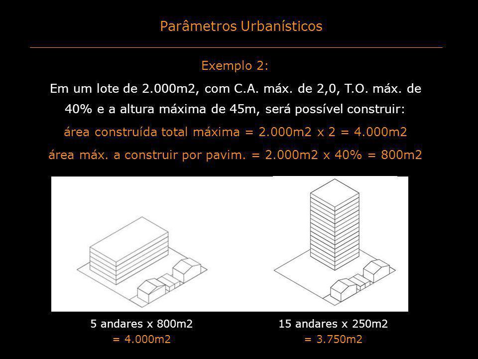 Parâmetros Urbanísticos Exemplo 2: Em um lote de 2.000m2, com C.A. máx. de 2,0, T.O. máx. de 40% e a altura máxima de 45m, será possível construir: ár