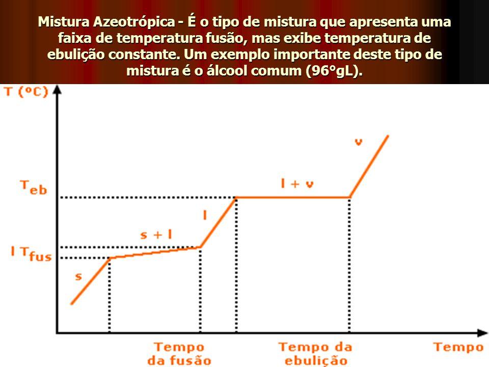 Mistura Azeotrópica - É o tipo de mistura que apresenta uma faixa de temperatura fusão, mas exibe temperatura de ebulição constante. Um exemplo import