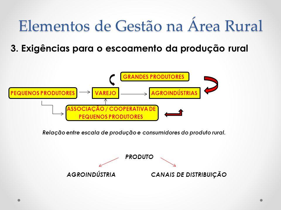 3. Exigências para o escoamento da produção rural GRANDES PRODUTORES PEQUENOS PRODUTORESVAREJOAGROINDÚSTRIAS ASSOCIAÇÃO / COOPERATIVA DE PEQUENOS PROD