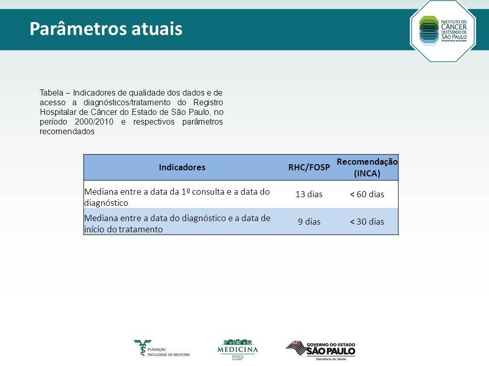 Título principal Modelo_2 Texto Parâmetros atuais IndicadoresRHC/FOSP Recomendação (INCA) Mediana entre a data da 1º consulta e a data do diagnóstico 13 dias< 60 dias Mediana entre a data do diagnóstico e a data de início do tratamento 9 dias< 30 dias Tabela – Indicadores de qualidade dos dados e de acesso a diagnósticos/tratamento do Registro Hospitalar de Câncer do Estado de São Paulo, no período 2000/2010 e respectivos parâmetros recomendados