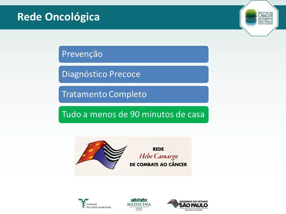 Título principal Modelo_2 Texto Rede Oncológica PrevençãoDiagnóstico PrecoceTratamento CompletoTudo a menos de 90 minutos de casa