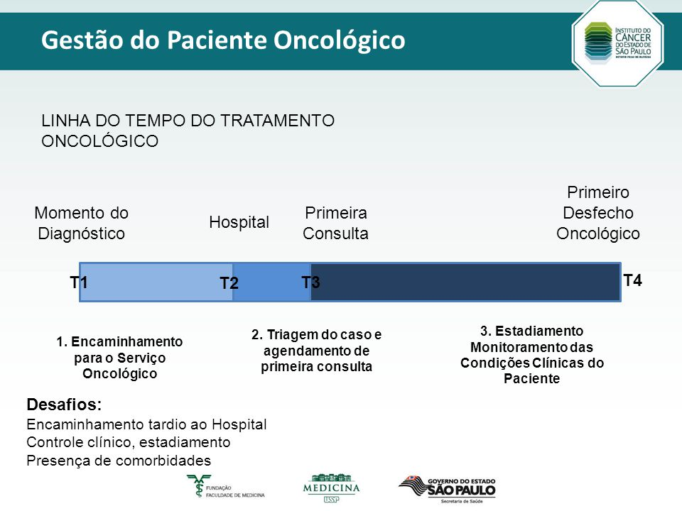 Título principal Modelo_2 Texto Gestão do Paciente Oncológico Momento do Diagnóstico Hospital Primeira Consulta Primeiro Desfecho Oncológico 1.