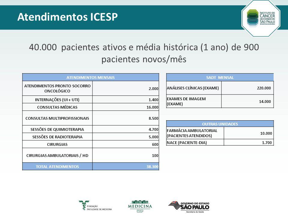 Título principal Modelo_2 Texto Atendimentos ICESP 40.000 pacientes ativos e média histórica (1 ano) de 900 pacientes novos/mês ATENDIMENTOS MENSAIS ATENDIMENTOS PRONTO SOCORRO ONCOLÓGICO 2.000 INTERNAÇÕES (UI + UTI) 1.400 CONSULTAS MÉDICAS 16.000 CONSULTAS MULTIPROFISSIONAIS 8.500 SESSÕES DE QUIMIOTERAPIA 4.700 SESSÕES DE RADIOTERAPIA 5.000 CIRURGIAS 600 CIRURGIAS AMBULATORIAIS / HD 100 TOTAL ATENDIMENTOS38.300 SADT MENSAL ANÁLISES CLÍNICAS (EXAME) 220.000 EXAMES DE IMAGEM (EXAME) 14.000 OUTRAS UNIDADES FARMÁCIA AMBULATORIAL (PACIENTES ATENDIDOS) 10.000 NACE (PACIENTE-DIA) 1.700