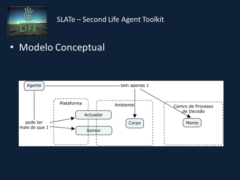 SLATe – Second Life Agent Toolkit Modelo Conceptual