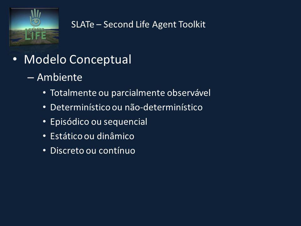 SLATe – Second Life Agent Toolkit Modelo Conceptual – Ambiente Totalmente ou parcialmente observável Determinístico ou não-determinístico Episódico ou sequencial Estático ou dinâmico Discreto ou contínuo
