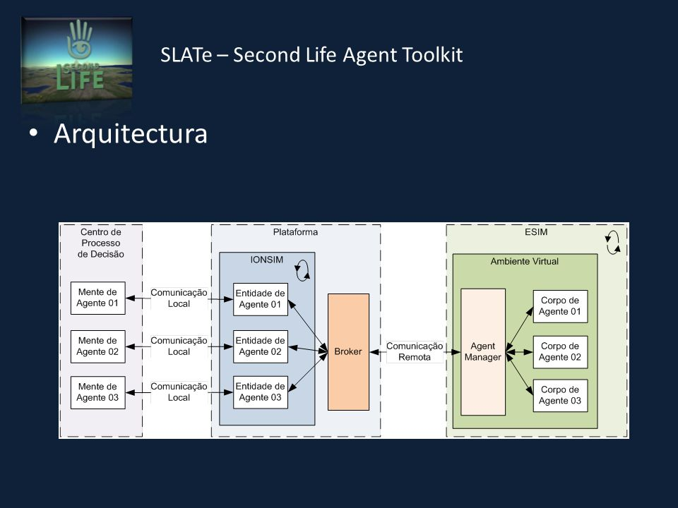 SLATe – Second Life Agent Toolkit Arquitectura