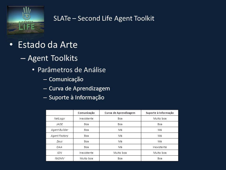 SLATe – Second Life Agent Toolkit Estado da Arte – Second Life Kathryn Merrick – Comportamento emergente Helmut Prendinger – AstroSim – Twin-World Mediator – Conclusão Adopção do ION e libOMV – Conceito de Agente com corpo, visual e interactivo – Capacidade de escolha de C.P.D.