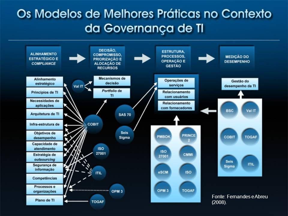 Fonte: Fernandes e Abreu (2008).