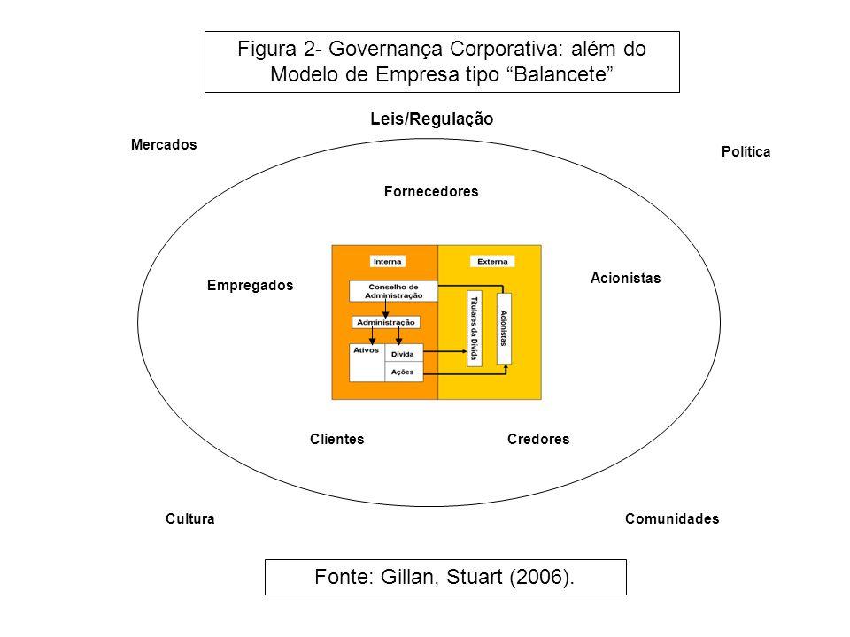 Fornecedores ClientesCredores Acionistas Empregados Mercados CulturaComunidades Política Leis/Regulação Figura 2- Governança Corporativa: além do Modelo de Empresa tipo Balancete Fonte: Gillan, Stuart (2006).