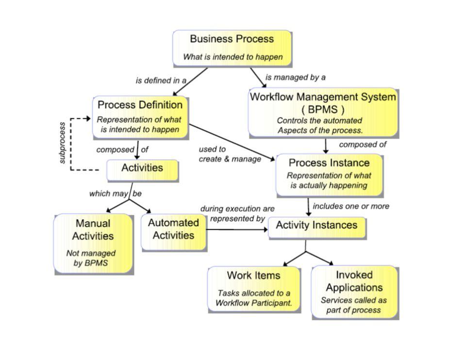 O Desenvolvimento de Organizações Orientadas a Processos- OOPs -Workflow in the Brain -Workflow Assist in Sequencing Steps -Work Distribution -Business Process Management (BPM) -Service Oriented Architecture (SOA) -Enterprise Resource Planning (ERP) -Custom Relationship Management (CRM) -Business Intelligence (BI) -Enterprise Architecture (EA)