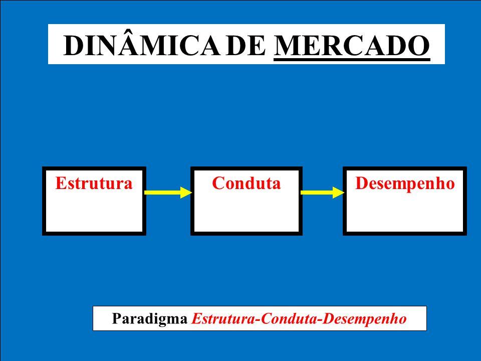 DINÂMICA DE MERCADO EstruturaCondutaDesempenho Paradigma Estrutura-Conduta-Desempenho