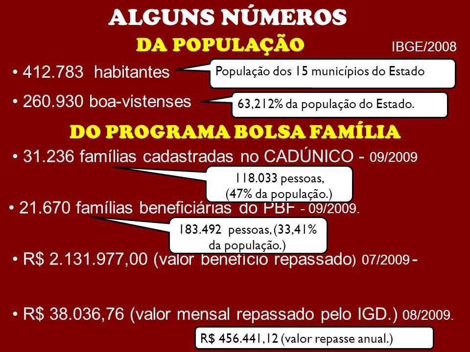 31.236 famílias cadastradas no CADÚNICO - 09/2009 DA POPULAÇÃO IBGE/2008 412.783 habitantes DO PROGRAMA BOLSA FAMÍLIA 21.670 famílias beneficiárias do