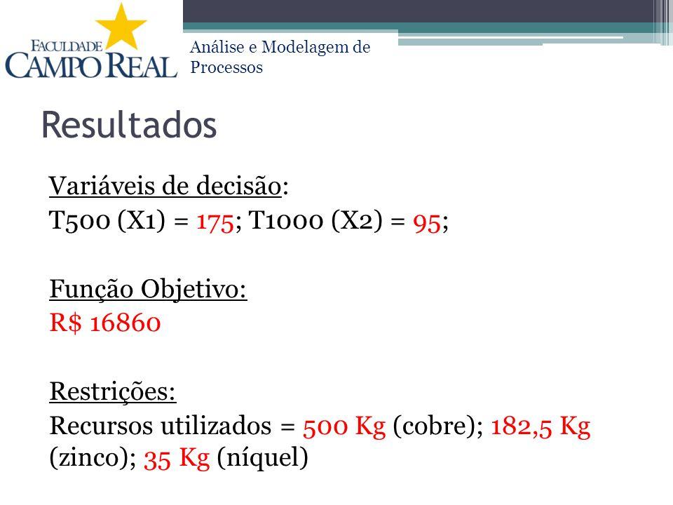 Análise e Modelagem de Processos Resultados Variáveis de decisão: T500 (X1) = 175; T1000 (X2) = 95; Função Objetivo: R$ 16860 Restrições: Recursos uti