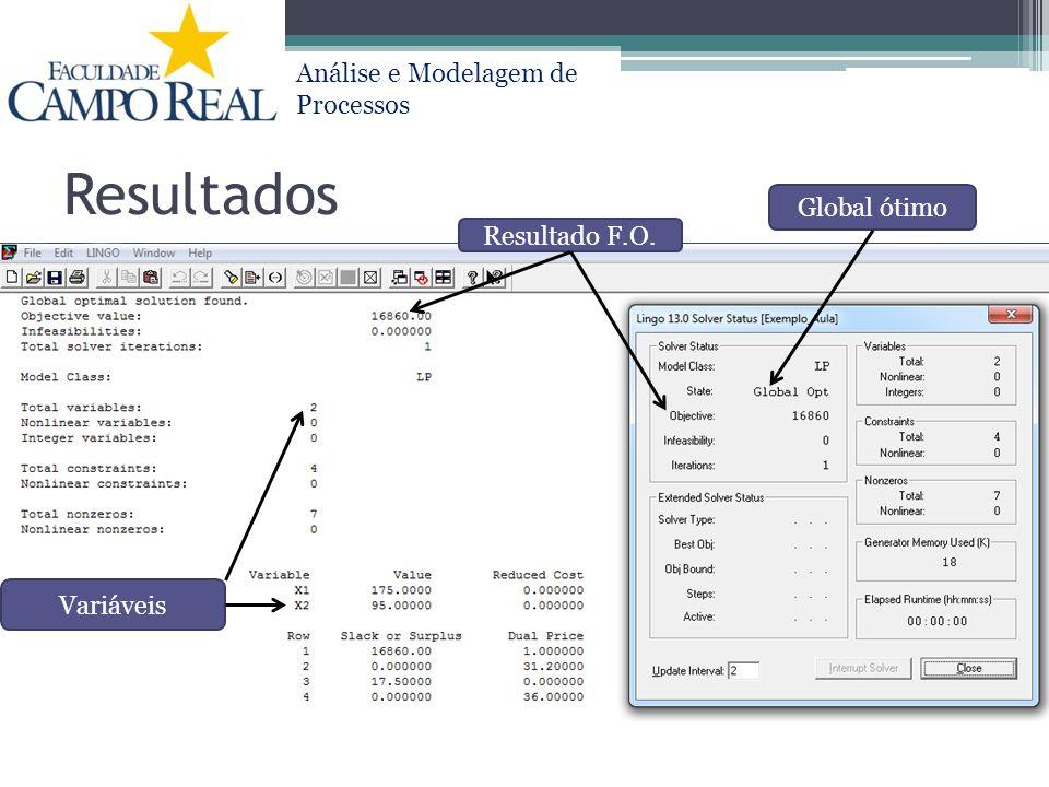Análise e Modelagem de Processos Resultados Resultado F.O. Global ótimo Variáveis