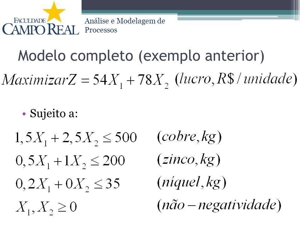 Análise e Modelagem de Processos Resultados Variáveis de decisão: T500 (X1) = 175; T1000 (X2) = 95; Função Objetivo: R$ 16860 Restrições: Recursos utilizados = 500 Kg (cobre); 182,5 Kg (zinco); 35 Kg (níquel)