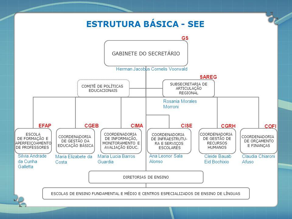 GABINETE DO SECRETÁRIO COORDENADORIA DE GESTÃO DA EDUCAÇÃO BÁSICA COORDENADORIA DE INFORMAÇÃO, MONITORAMENTO E AVALIAÇÃO EDUC. DIRETORIAS DE ENSINO CO
