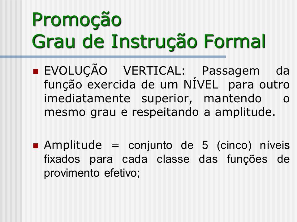 Promoção Grau de Instrução Formal EVOLUÇÃO VERTICAL: Passagem da função exercida de um NÍVEL para outro imediatamente superior, mantendo o mesmo grau e respeitando a amplitude.