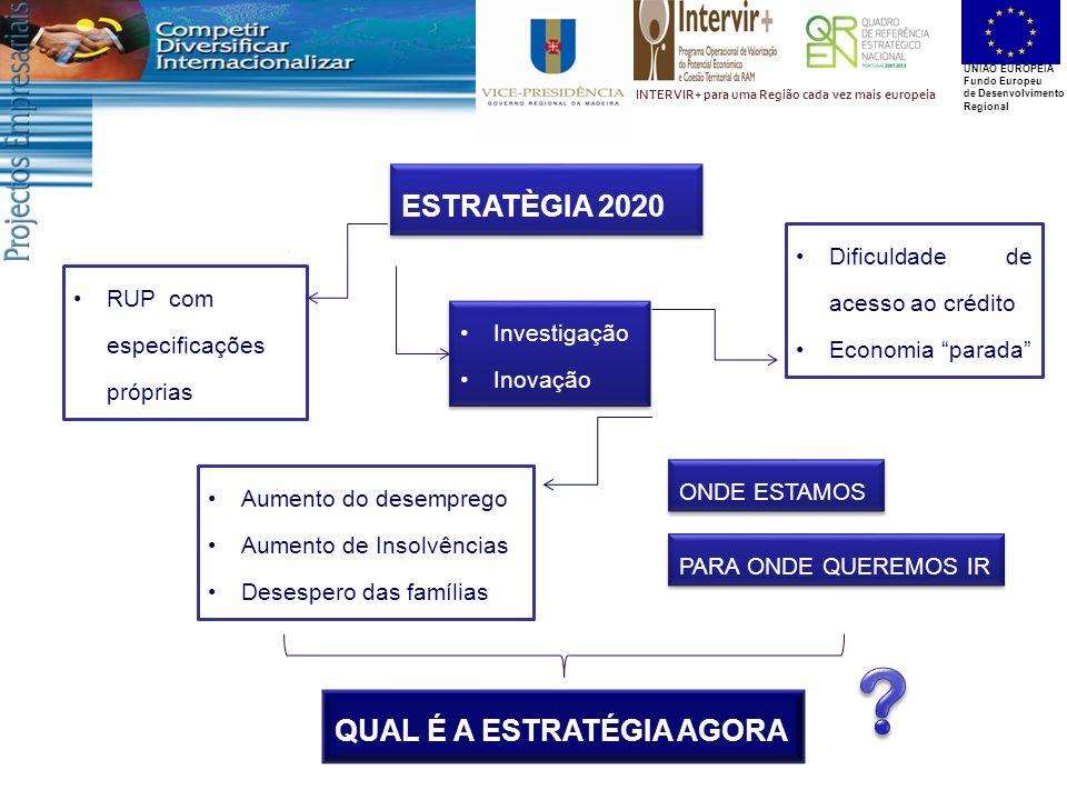 UNIÃO EUROPEIA Fundo Europeu de Desenvolvimento Regional INTERVIR+ para uma Região cada vez mais europeia ESTRATÈGIA 2020 Aumento do desemprego Aumento de Insolvências Desespero das famílias Dificuldade de acesso ao crédito Economia parada Investigação Inovação Investigação Inovação RUP com especificações próprias ONDE ESTAMOS PARA ONDE QUEREMOS IR QUAL É A ESTRATÉGIA AGORA