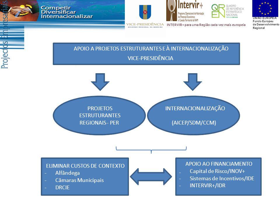 UNIÃO EUROPEIA Fundo Europeu de Desenvolvimento Regional INTERVIR+ para uma Região cada vez mais europeia PROJETOS ESTRUTURANTES REGIONAIS-PER INTERNACIONALIZAÇÃO (AICEP/SDM/CCM) ELIMINAR CUSTOS DE CONTEXTO -Alfândega -Câmaras Municipais -DRCIE APOIO AO FINANCIAMENTO - Capital de Risco/INOV+ -Sistemas de Incentivos/IDE -INTERVIR+/IDR APOIO A PROJETOS ESTRUTURANTES E À INTERNACIONALIZAÇÃO VICE-PRESIDÊNCIA