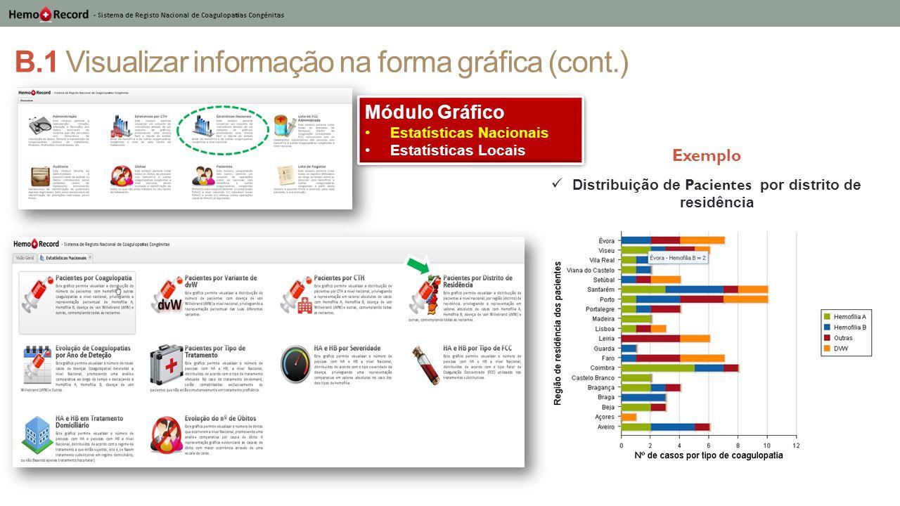 B.1 Visualizar informação na forma gráfica (cont.) Distribuição de Pacientes por distrito de residência Módulo Gráfico Estatísticas Nacionais Estatíst
