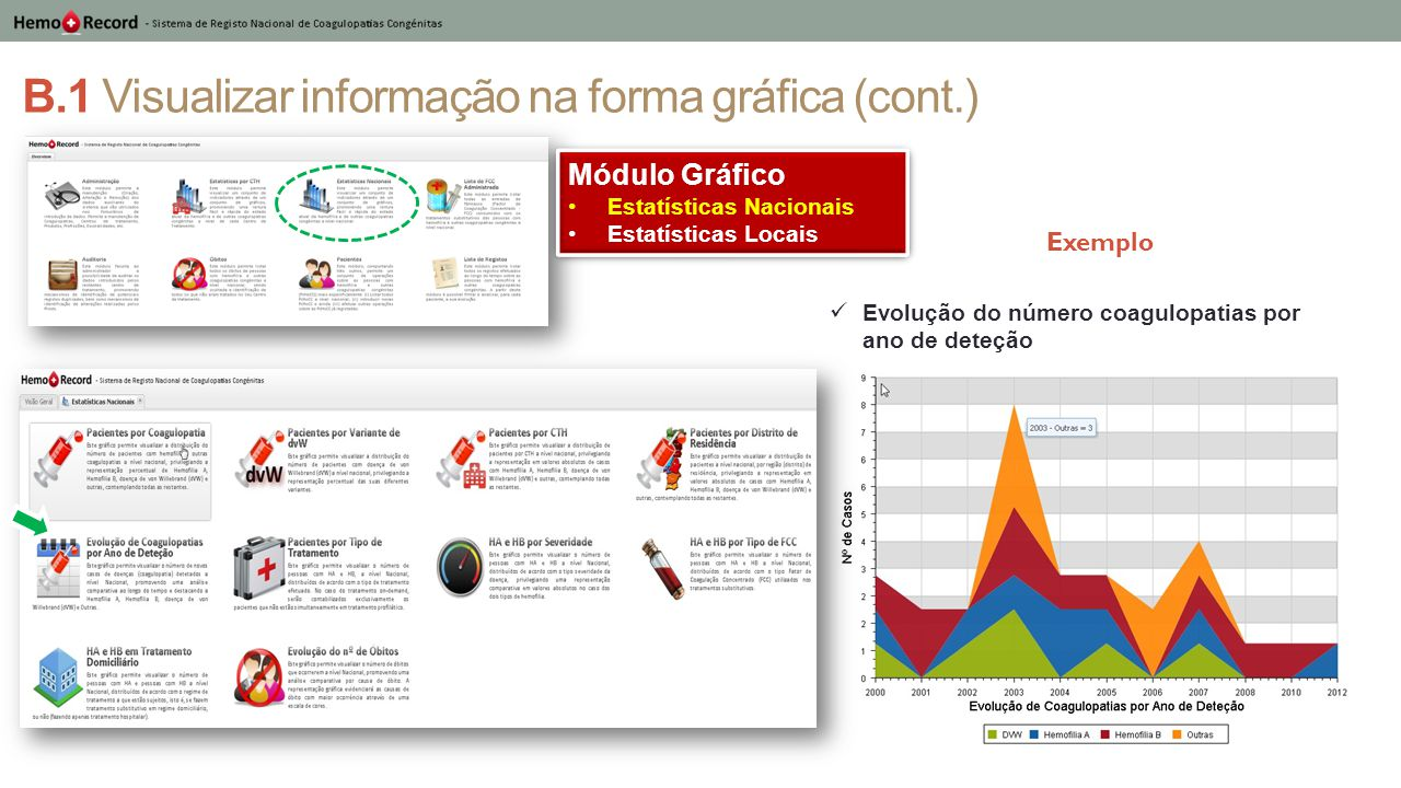 B.1 Visualizar informação na forma gráfica (cont.) Evolução do número coagulopatias por ano de deteção Módulo Gráfico Estatísticas Nacionais Estatísti