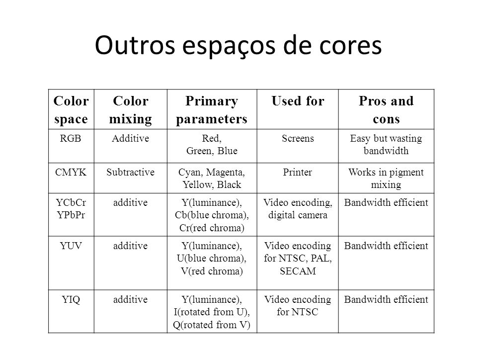 Outros espaços de cores Color space Color mixing Primary parameters Used forPros and cons RGBAdditiveRed, Green, Blue ScreensEasy but wasting bandwidt