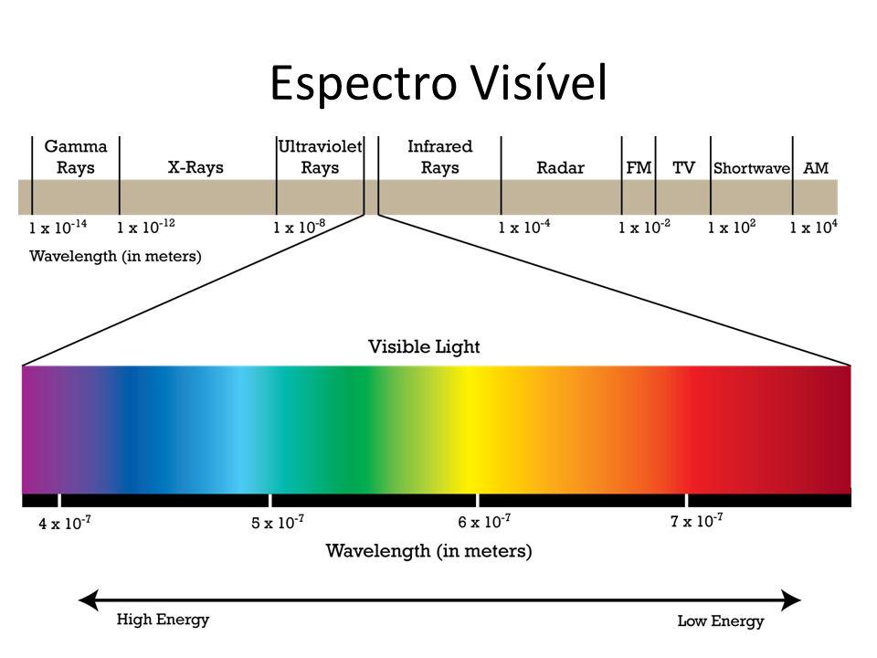 O que é um espaço de cores.É um método onde podemos especificar, criar e visualizar cores.