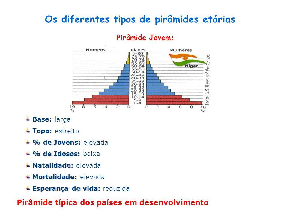 Pirâmide Adulta: Base e centro: largo Topo: a alargar % de Jovens: % de Jovens: a diminuir % de Idosos: % de Idosos: a aumentar Natalidade: Natalidade: a diminuir Mortalidade: Mortalidade: a diminuir Esperança de vida: Esperança de vida: a aumentar Pirâmide típica dos países em desenvolvimento