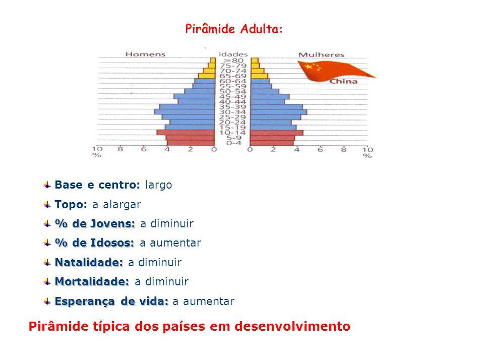 Pirâmide idosa: Base: relativamente estreito Topo: relativamente largo % de Jovens: % de Jovens: reduzida % de Idosos: % de Idosos: elevada Natalidade: Natalidade: baixa Mortalidade: Mortalidade: baixa Esperança de vida: Esperança de vida: elevada Pirâmide típica dos países desenvolvidos