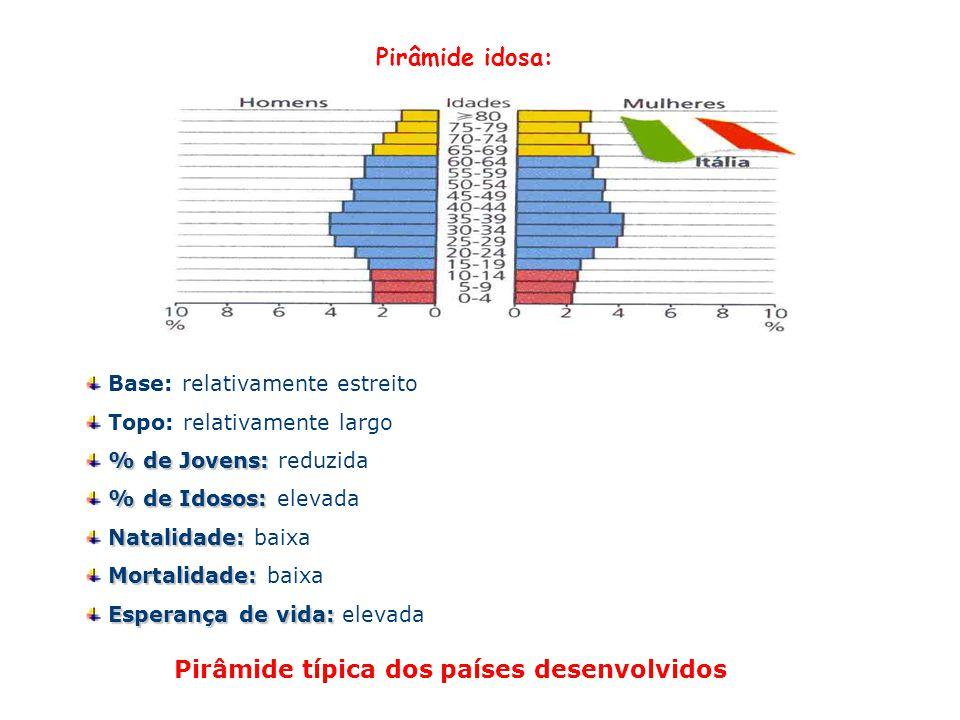 Pirâmide idosa: Base: relativamente estreito Topo: relativamente largo % de Jovens: % de Jovens: reduzida % de Idosos: % de Idosos: elevada Natalidade