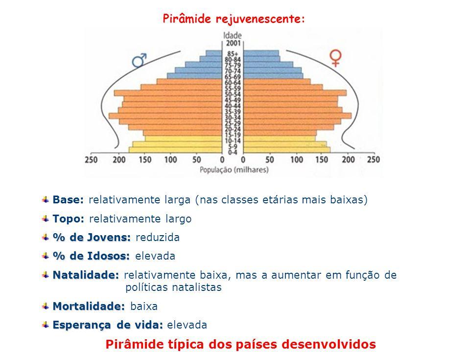 Pirâmide rejuvenescente: Base: relativamente larga (nas classes etárias mais baixas) Topo: relativamente largo % de Jovens: % de Jovens: reduzida % de