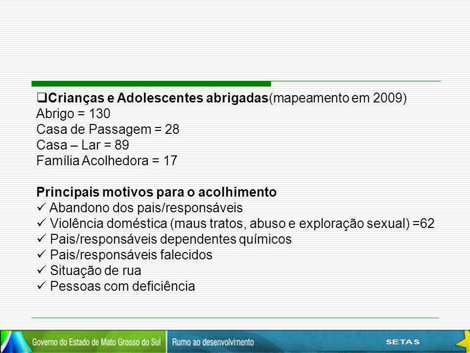  Crianças e Adolescentes abrigadas(mapeamento em 2009) Abrigo = 130 Casa de Passagem = 28 Casa – Lar = 89 Família Acolhedora = 17 Principais motivos