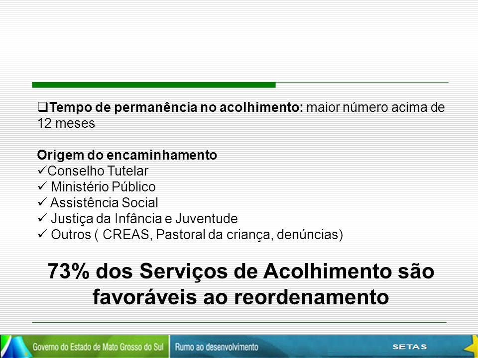  Tempo de permanência no acolhimento: maior número acima de 12 meses Origem do encaminhamento Conselho Tutelar Ministério Público Assistência Social