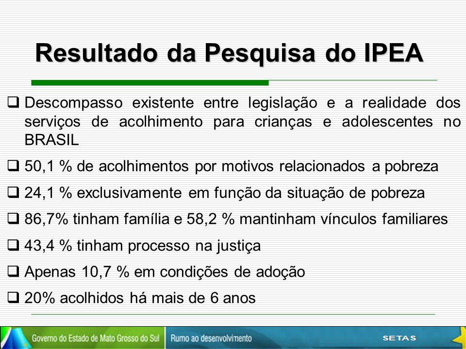 Resultado da Pesquisa do IPEA  Descompasso existente entre legislação e a realidade dos serviços de acolhimento para crianças e adolescentes no BRASI