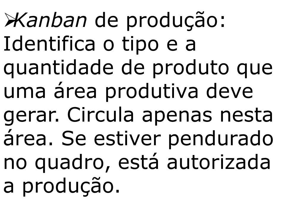  Kanban de produção: Identifica o tipo e a quantidade de produto que uma área produtiva deve gerar. Circula apenas nesta área. Se estiver pendurado n