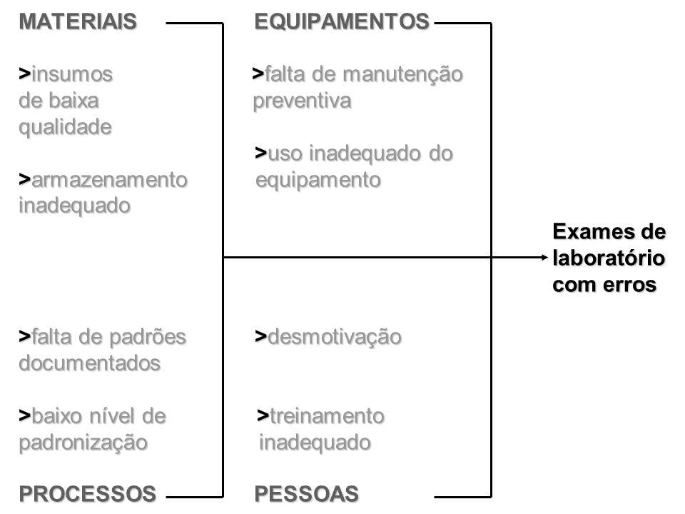 MATERIAIS EQUIPAMENTOS >insumos >falta de manutenção de baixa preventiva qualidade >uso inadequado do >armazenamento equipamento inadequado Exames de