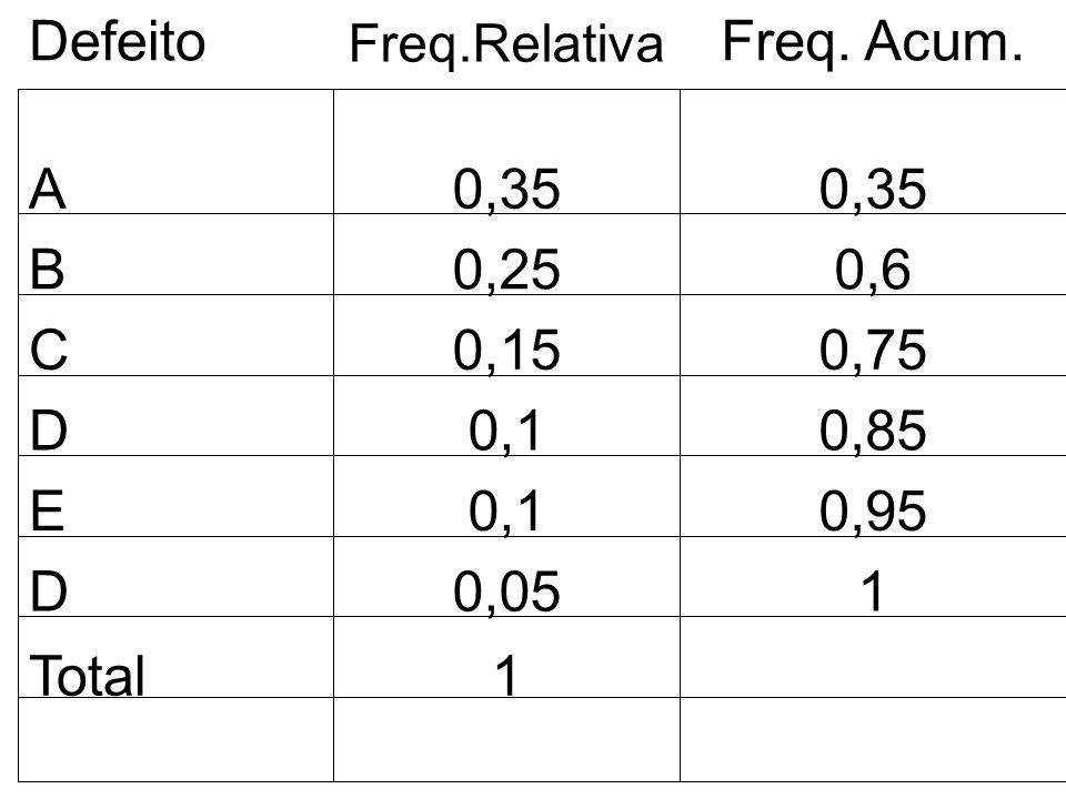A0,35 B0,250,6 C0,150,75 D0,10,85 E0,10,95 Defeito Freq.Relativa Freq. Acum. D0,051 Total1