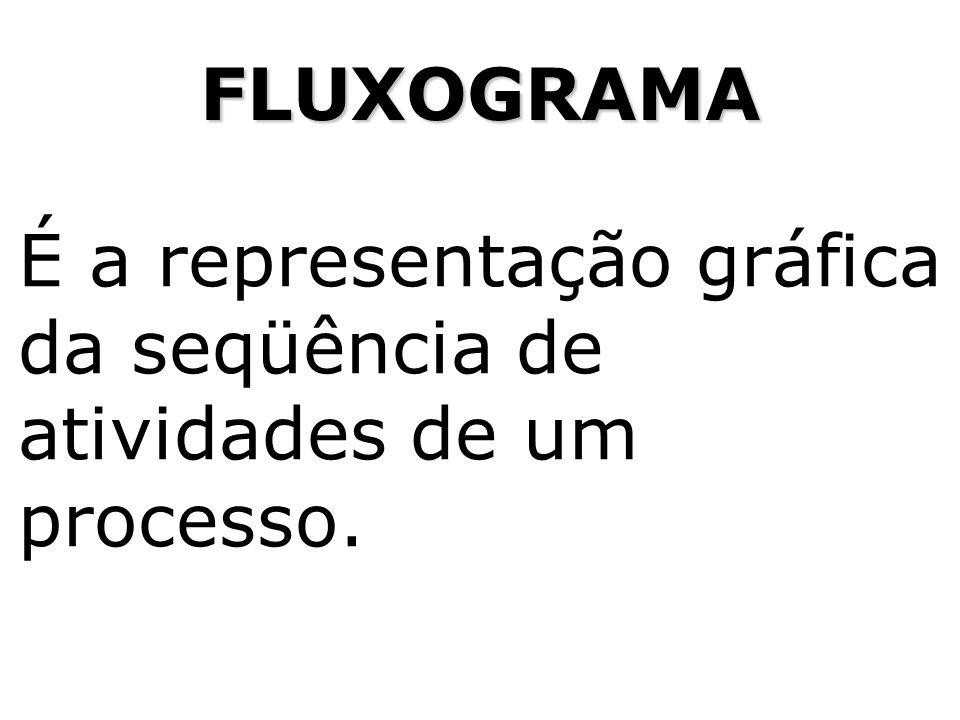 É a representação gráfica da seqüência de atividades de um processo. FLUXOGRAMA