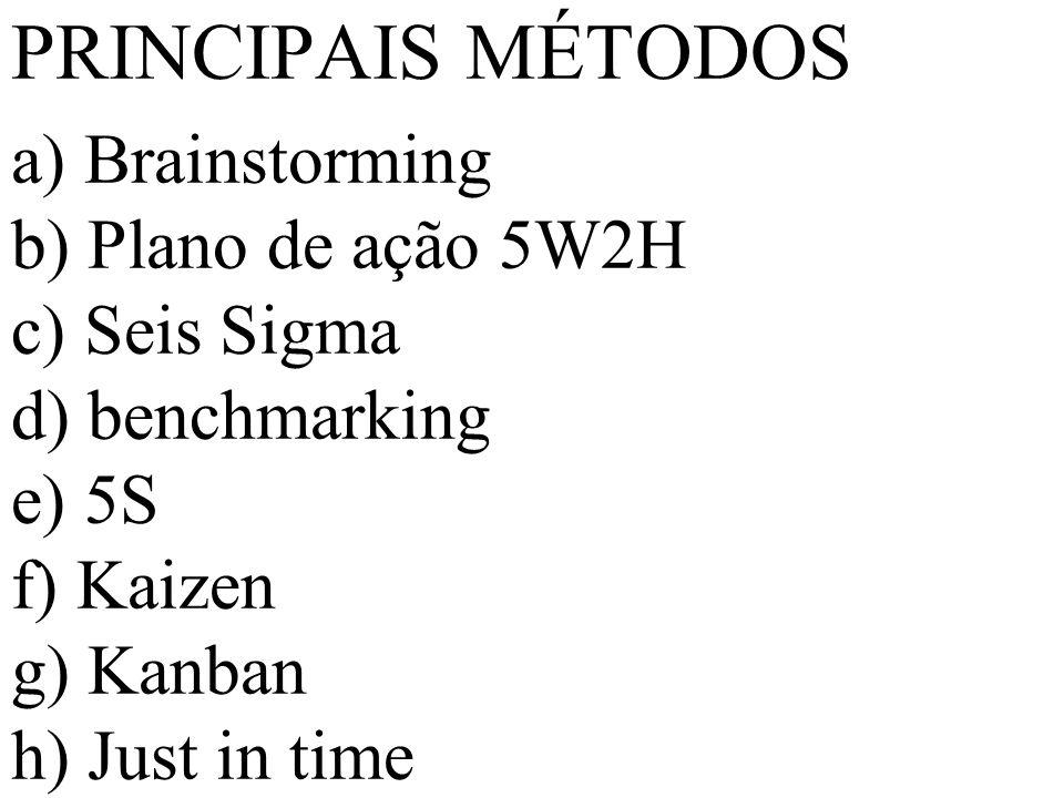 PRINCIPAIS MÉTODOS a) Brainstorming b) Plano de ação 5W2H c) Seis Sigma d) benchmarking e) 5S f) Kaizen g) Kanban h) Just in time