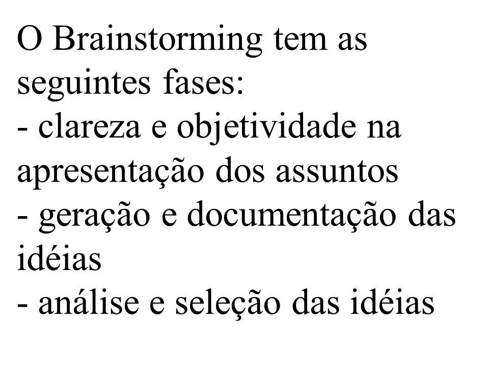 O Brainstorming tem as seguintes fases: - clareza e objetividade na apresentação dos assuntos - geração e documentação das idéias - análise e seleção