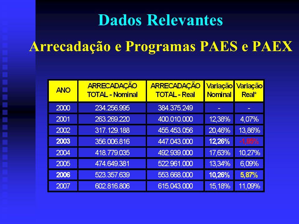 Dados Relevantes Arrecadação e Programas PAES e PAEX