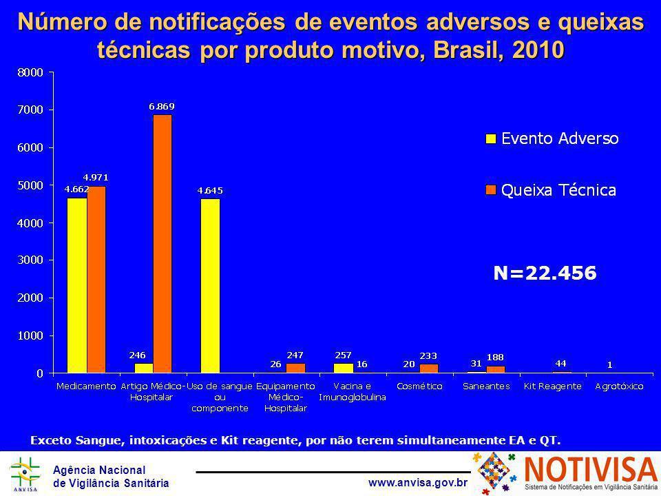 Agência Nacional de Vigilância Sanitária www.anvisa.gov.br Número de notificações de eventos adversos e queixas técnicas por produto motivo, Brasil, 2010 N=22.456 Exceto Sangue, intoxicações e Kit reagente, por não terem simultaneamente EA e QT.
