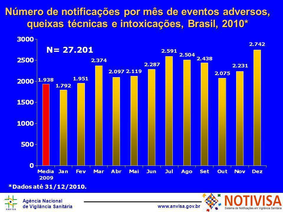 Agência Nacional de Vigilância Sanitária www.anvisa.gov.br Número de notificações por mês de eventos adversos, queixas técnicas e intoxicações, Brasil, 2010* N= 27.201 *Dados até 31/12/2010.