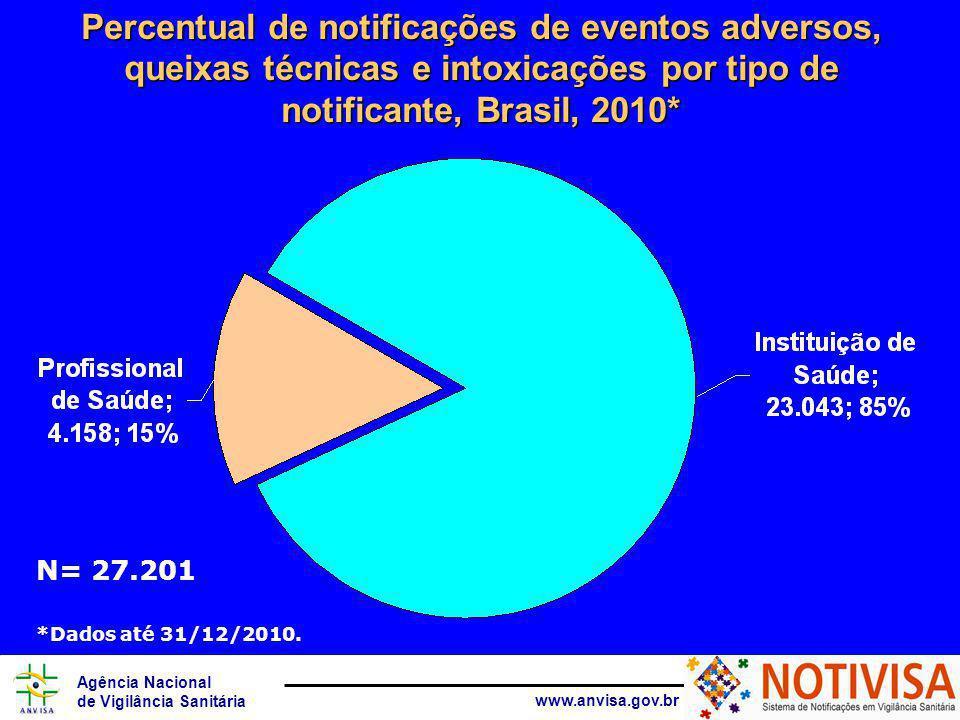 Agência Nacional de Vigilância Sanitária www.anvisa.gov.br N= 27.201 Percentual de notificações de eventos adversos, queixas técnicas e intoxicações por tipo de notificante, Brasil, 2010* *Dados até 31/12/2010.