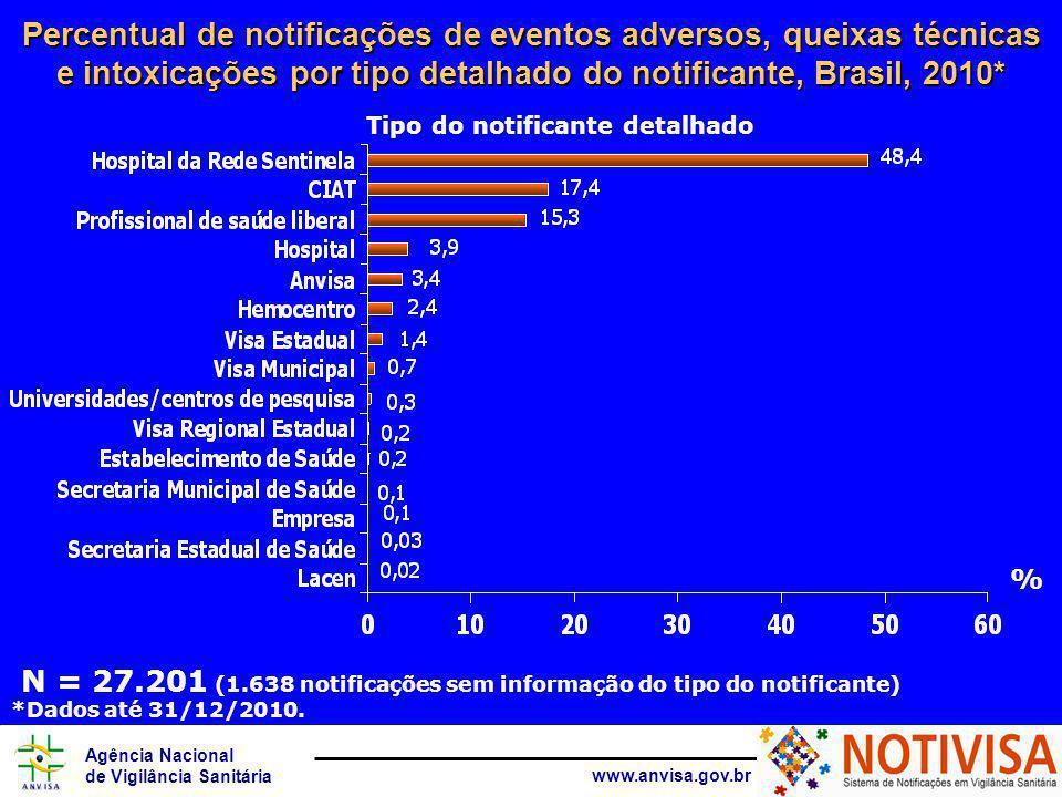 Agência Nacional de Vigilância Sanitária www.anvisa.gov.br N = 27.201 (1.638 notificações sem informação do tipo do notificante) Tipo do notificante detalhado Percentual de notificações de eventos adversos, queixas técnicas e intoxicações por tipo detalhado do notificante, Brasil, 2010* % *Dados até 31/12/2010.